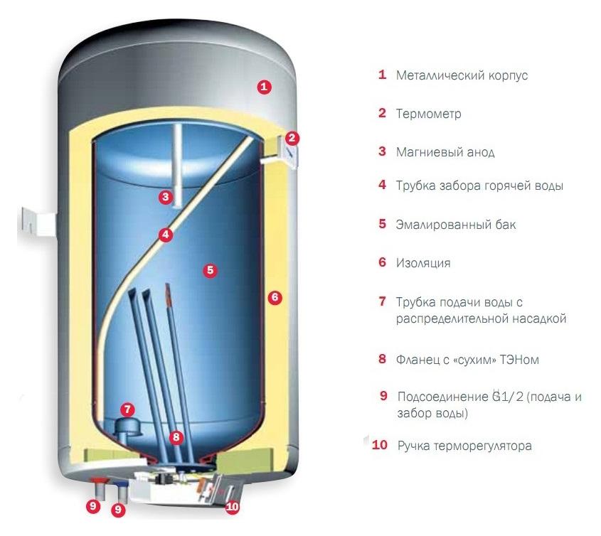 Ремонт водонагревателя горения